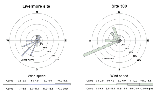 Rose diagram of wind speed and direction